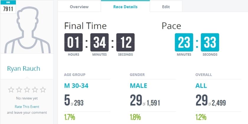 Spartan Results